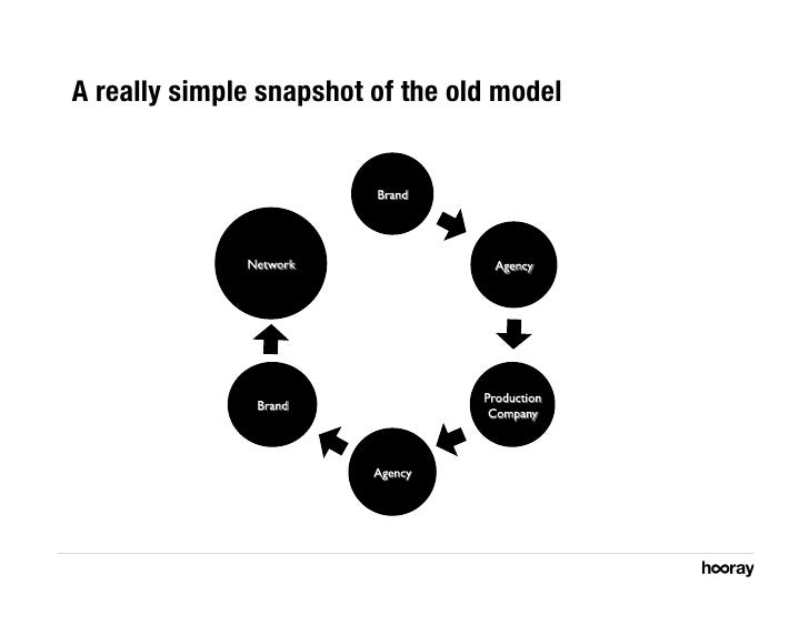 A really simple snapshot of the old model
