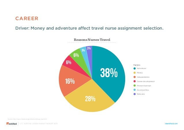 The U S Nursing Labor Market Report 2014