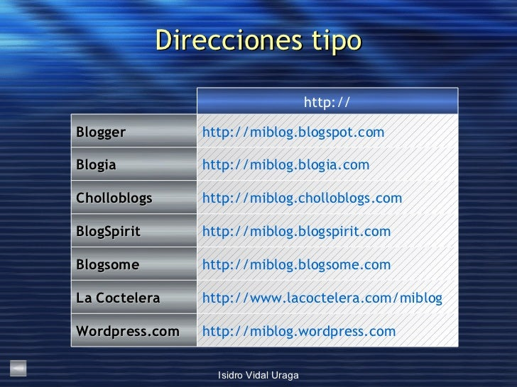 Direcciones tipo http://miblog.blogsome.com Blogsome http://miblog.blogspirit.com BlogSpirit http://miblog.cholloblogs.com...