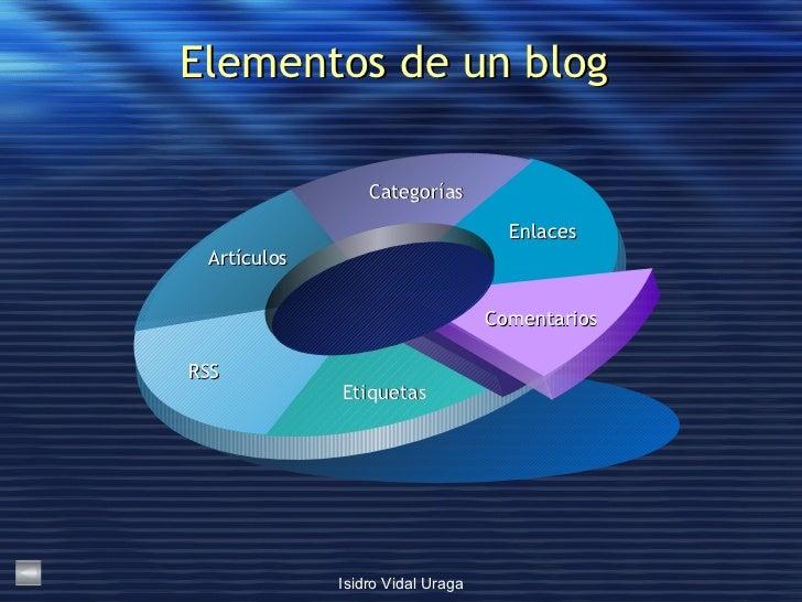 Elementos de un blog  Enlaces Categorías Artículos RSS Etiquetas Comentarios