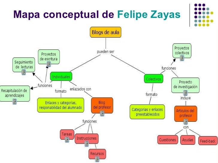 Mapa conceptual de  Felipe  Zayas