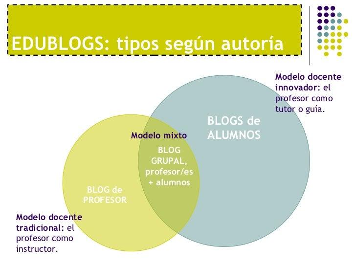 EDUBLOGS: tipos según autoría BLOGS de ALUMNOS Modelo docente tradicional:  el profesor como instructor. Modelo docente in...