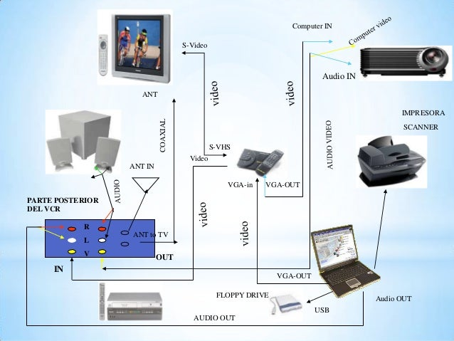 Computer IN S-Video S-VHS Video VGA-in VGA-OUT ANT R L V IN OUT VGA-OUT Audio OUT USB PARTE POSTERIOR DEL VCR ANT to TV AN...
