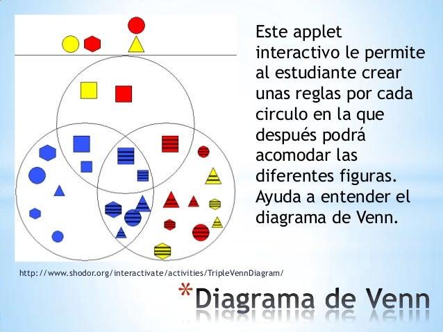 * http://www.shodor.org/interactivate/activities/TripleVennDiagram/ Este applet interactivo le permite al estudiante crear...
