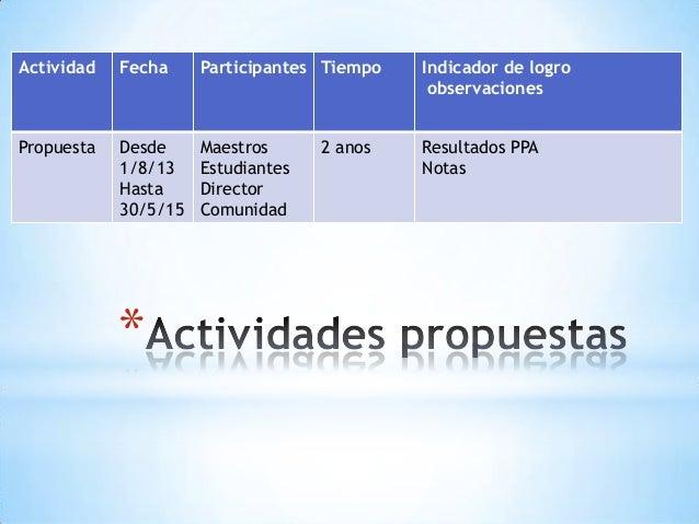 * Actividad Fecha Participantes Tiempo Indicador de logro observaciones Propuesta Desde 1/8/13 Hasta 30/5/15 Maestros Estu...