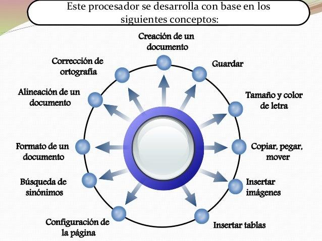 ELABORACIÓN DE UN ESCRITO SIN FORMATO En el nuevo documento que creaste, escribe lo siguiente: LA REVOLUCIÓN MEXICANA Ante...