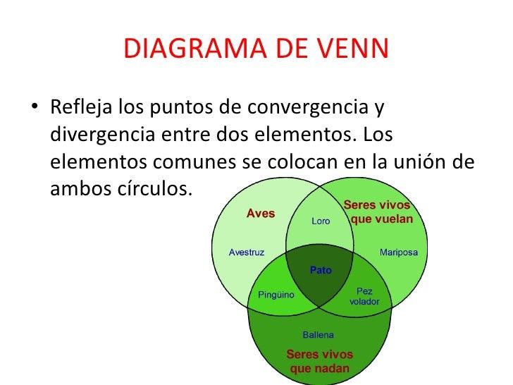 Uso de los organizadores graficos diagrama de vennbr ccuart Image collections