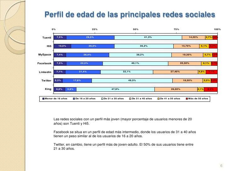 Uso de Redes Sociales para Difusión y Posicionamiento de Marca A.L.