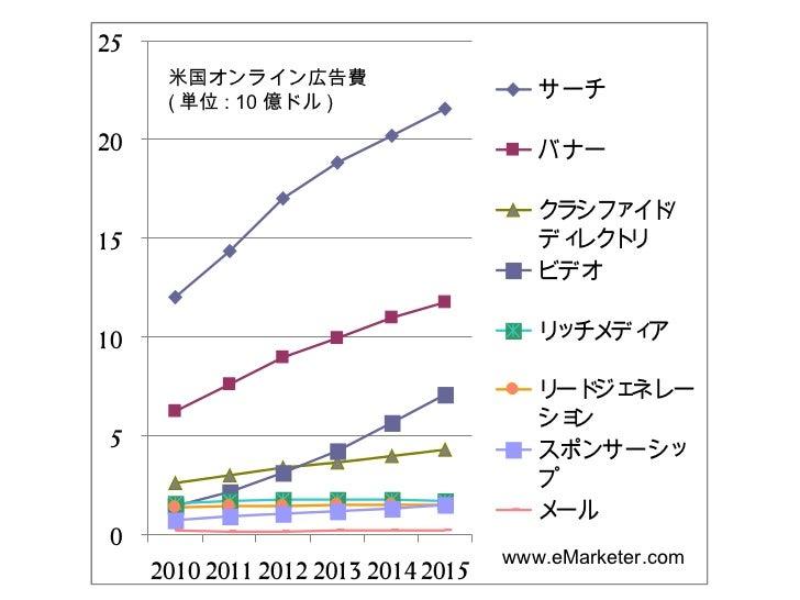 Us online ad spending by format 2010-2015 Slide 2