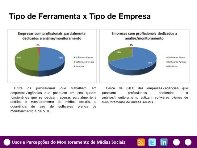 Usos e Percepções do Monitoramento de Mídias Sociais Tipo de Ferramenta x Tipo de Empresa Entre os profissionais que traba...