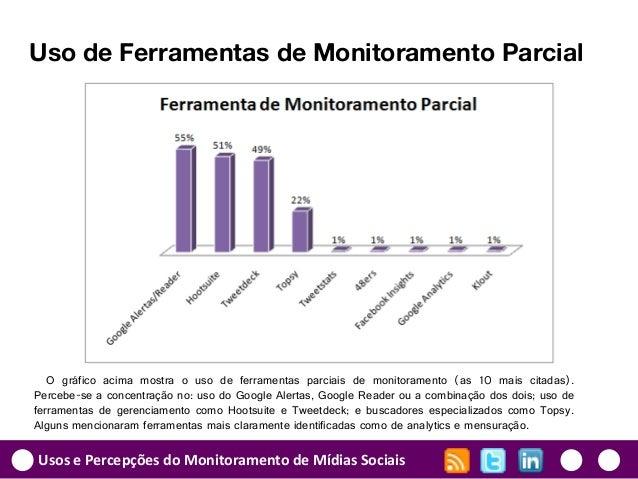 Usos e Percepções do Monitoramento de Mídias Sociais Uso de Ferramentas de Monitoramento Parcial O gráfico acima mostra o ...
