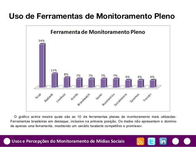 Usos e Percepções do Monitoramento de Mídias Sociais Uso de Ferramentas de Monitoramento Pleno O gráfico acima mostra quai...