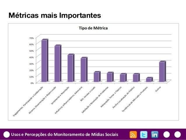 Usos e Percepções do Monitoramento de Mídias Sociais Métricas mais Importantes