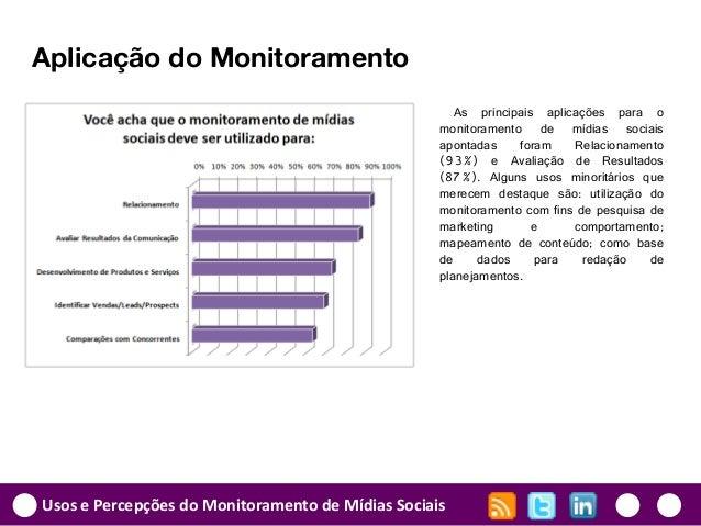 Usos e Percepções do Monitoramento de Mídias Sociais Aplicação do Monitoramento As principais aplicações para o monitorame...