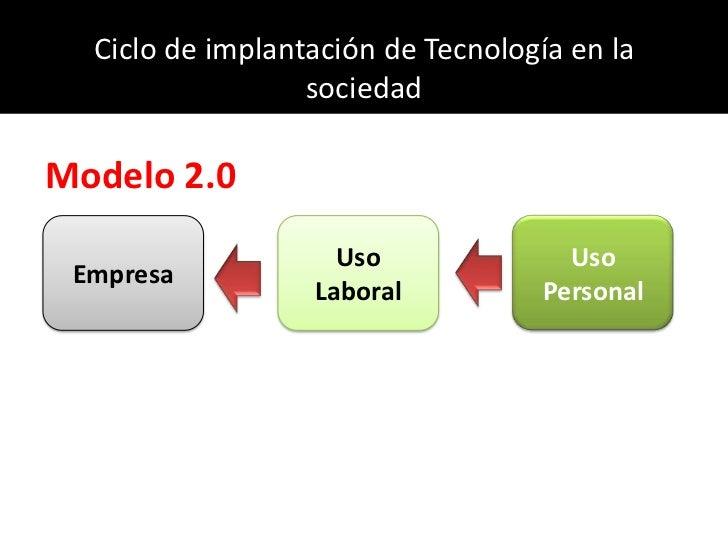 Ciclo de implantación de Tecnología en la sociedad<br />Modelo 2.0<br />Empresa<br />Uso Laboral<br />Uso Personal<br />