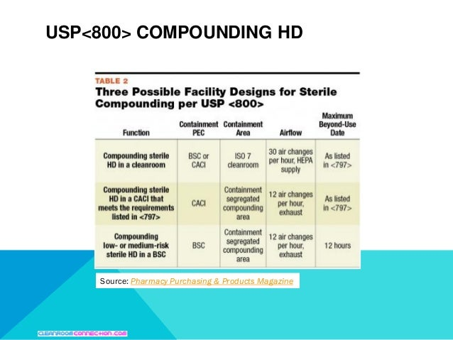 USP 797 Compounding Guidelines