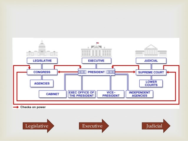 us political system chart: Us political system
