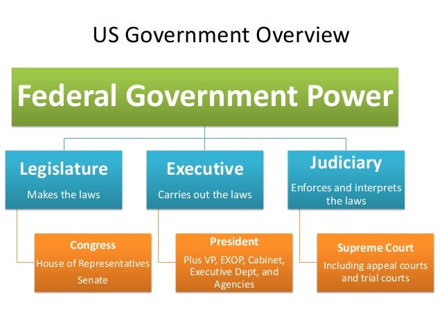 an examination of the relationship between the united states constitution and the citizens of americ Ap® united states government and politics • the federalists wanted a balanced relationship between federal and state governments constitution that led to the.