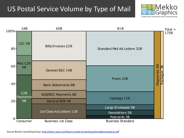 US Postal Service Volume by Type of Mail Source Boston Consulting Group: http://about.usps.com/future-postal-service/bcg-d...