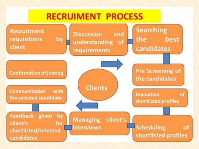 Us Recruitment Training For Beginner 2013