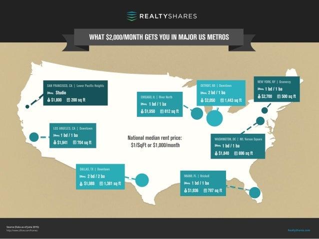 RealtyShares.com Source(DataasofJune2015): http://www.zillow.com/homes Nationalmedianrentprice: $1/SqFtor$1,000/month $2,0...