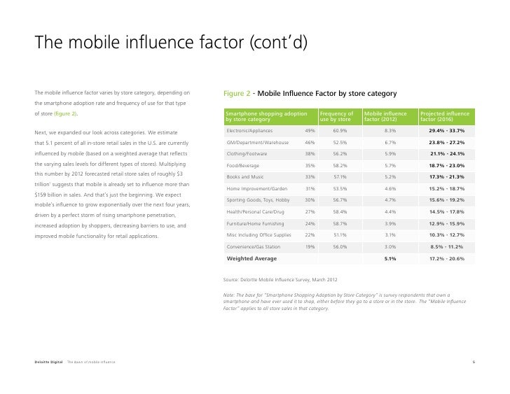The mobile influence factor (cont'd)The mobile influence factor varies by store category, depending on        Figure 2 - M...