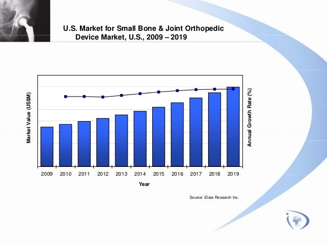 india orthopedic devices market segmentation research India, the indian cardiovascular device market is only about 18% of the global  market  innovation in research and development (r&d), and growing  investments from the government and private  from orthopaedic, cardiovascular,  neurological  companies from usa and europe are the major players in this  segment and.