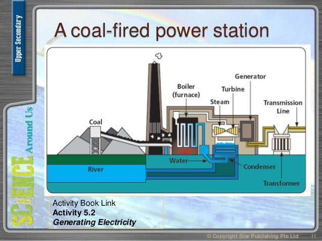 A coal-fired power station © Copyright Star Publishing Pte Ltd 11 Activity Book Link Activity 5.2 Generating Electricity