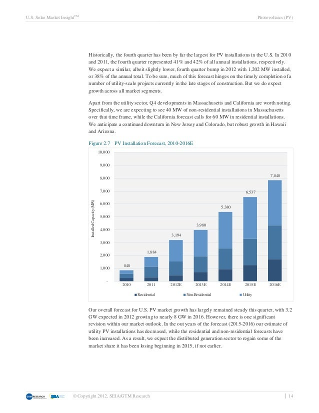 U.S. Solar Market InsightTM                                                                                               ...