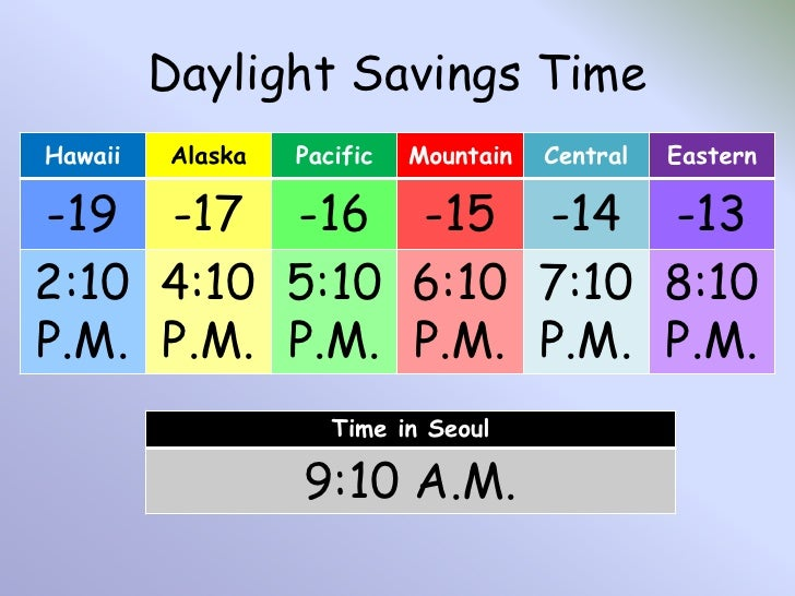 Learning US Time Zones - Us daylight savings time map