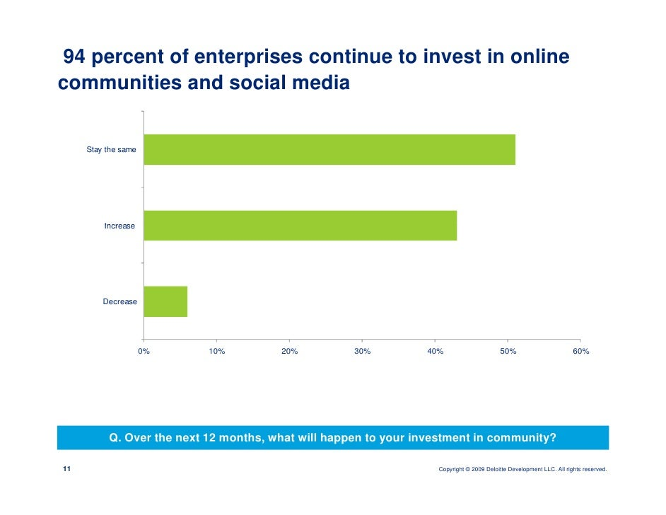 94 percent of enterprises continue to invest in online communities and social media        Stay the same              Incr...