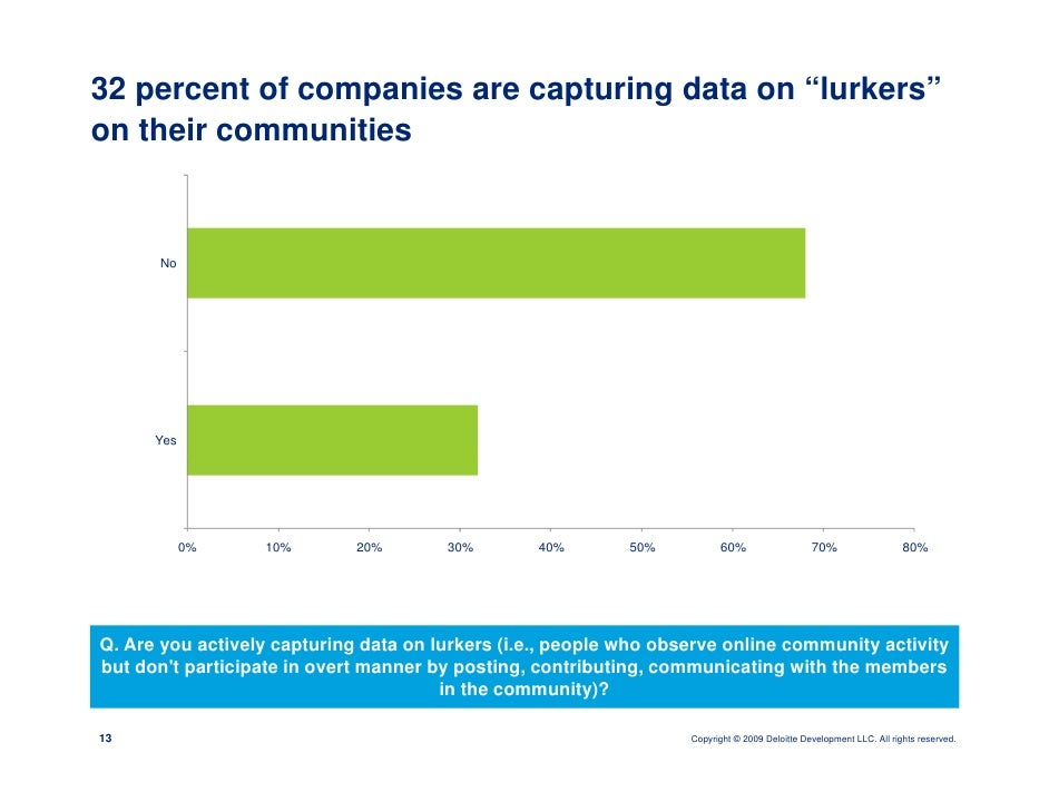 """32 percent of companies are capturing data on """"lurkers"""" on their communities         No           Yes                 0%  ..."""