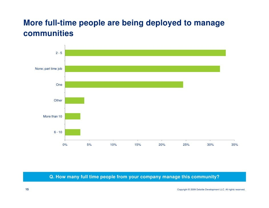 More full-time people are being deployed to manage communities                     2-5          None; part time job       ...