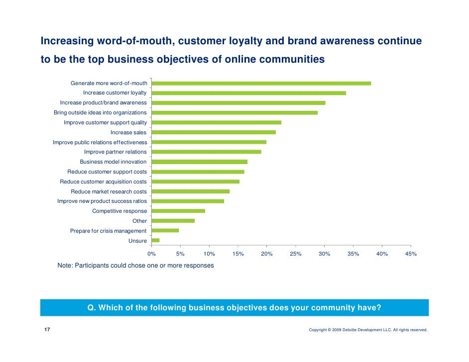 Increasing word-of-mouth, customer loyalty and brand awareness continue to be the top business objectives of online commun...