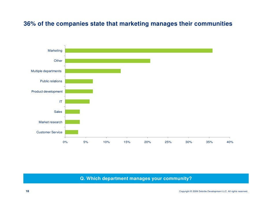 36% of the companies state that marketing manages their communities                    Marketing                       Oth...