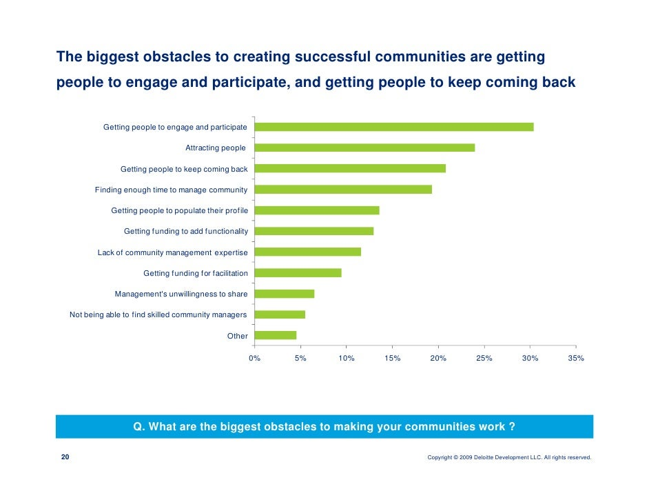 The biggest obstacles to creating successful communities are getting people to engage and participate, and getting people ...