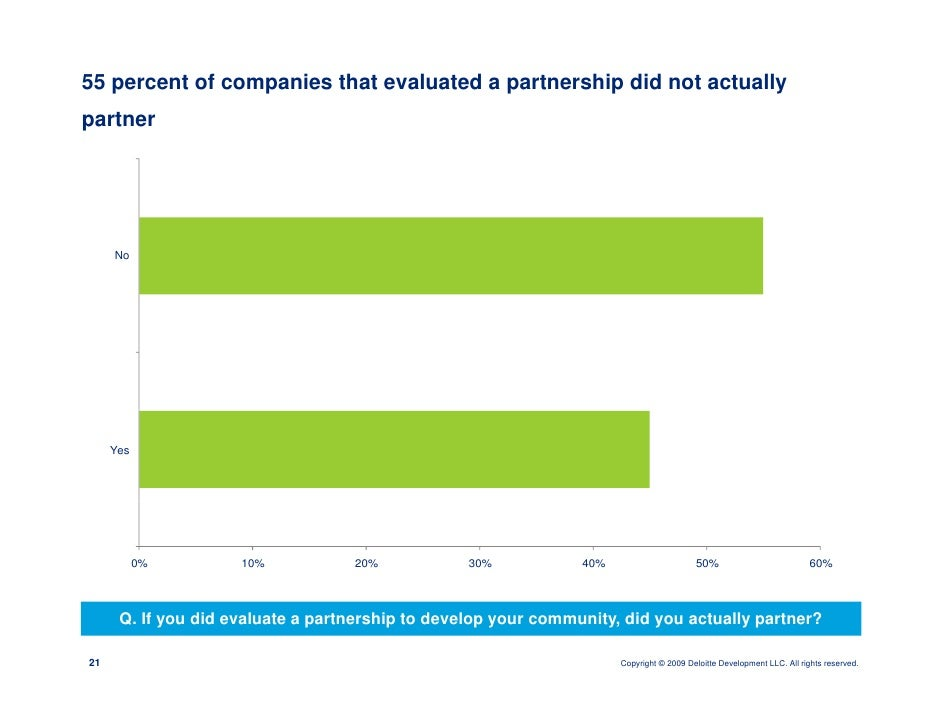 55 percent of companies that evaluated a partnership did not actually partner          No          Yes                0%  ...