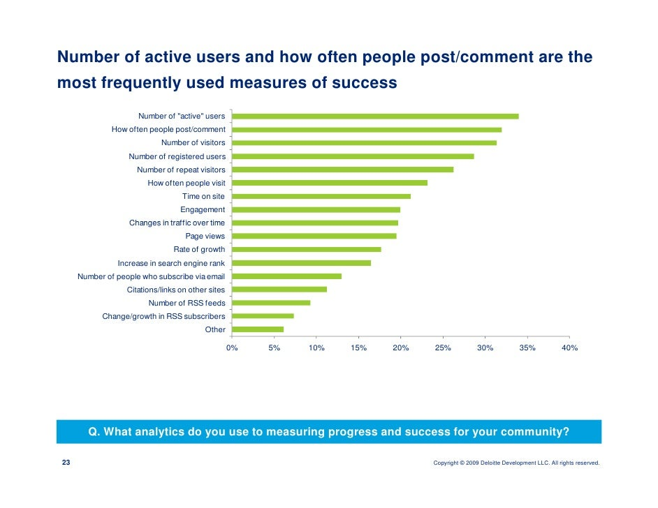 Number of active users and how often people post/comment are the most frequently used measures of success                 ...