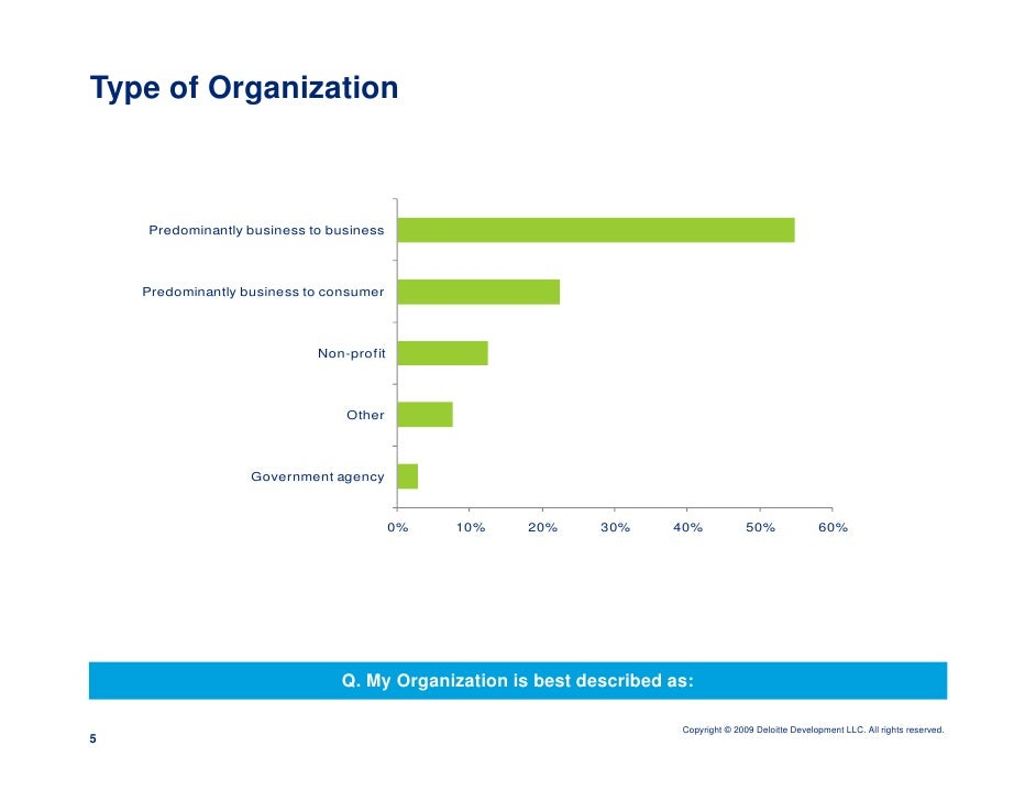 Type of Organization        Predominantly business to business        Predominantly business to consumer                  ...
