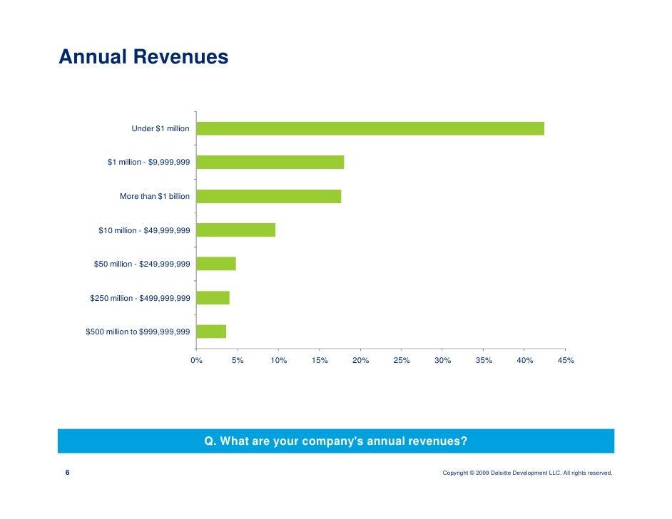 Annual Revenues                   Under $1 million             $1 million - $9 999 999                       $9,999,999   ...