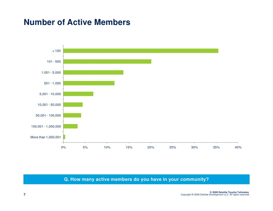Number of Active Members                    < 100                 101 - 500             1,001 - 5,000               501 - ...