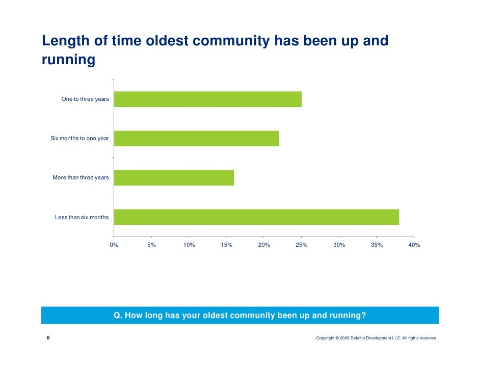 Length of time oldest community has been up and running          One to three years         Six months to one year        ...