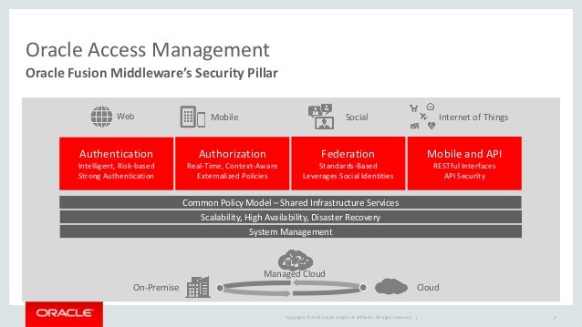 Oracle Identity & Access Management