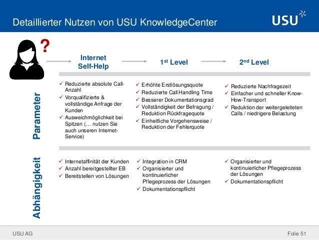 Intelligente IT Losungen Zur Effizienten Wissensnutzung Im