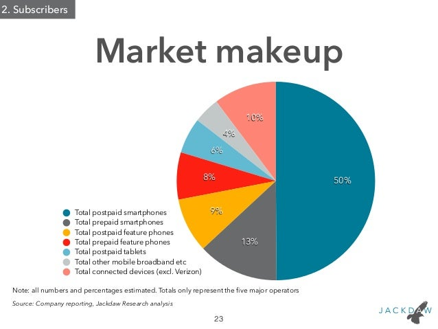 Market Makeup 23 Note All