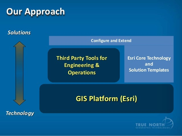 Our Approach Solutions Configure and Extend  Third Party Tools for Engineering & Operations  Esri Core Technology and Solu...