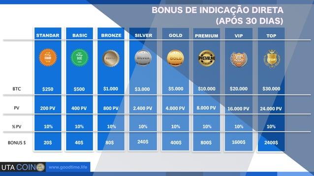 UTA COIN www.goodtime.life BRONZE SILVER GOLD PREMIUM VIP TOP TOP STANDAR BASIC 1-3% 2-3% 3-3% 4-3% 5-3% 6-3% 7-3% 1-3% 2-...