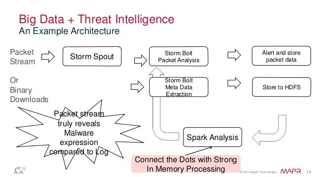 © 2014 MapR Technologies 14 Big Data + Threat Intelligence An Example Architecture Storm Spout Packet Stream Or Binary Dow...