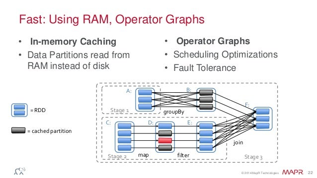 © 2014 MapR Technologies 22 Fast: Using RAM, Operator Graphs • In-memory Caching • Data Partitions read from RAM instead o...