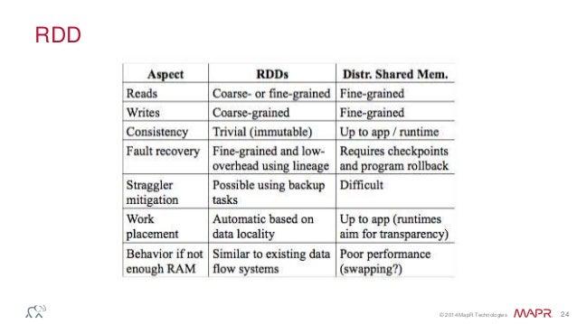 © 2014 MapR Technologies 24 RDD